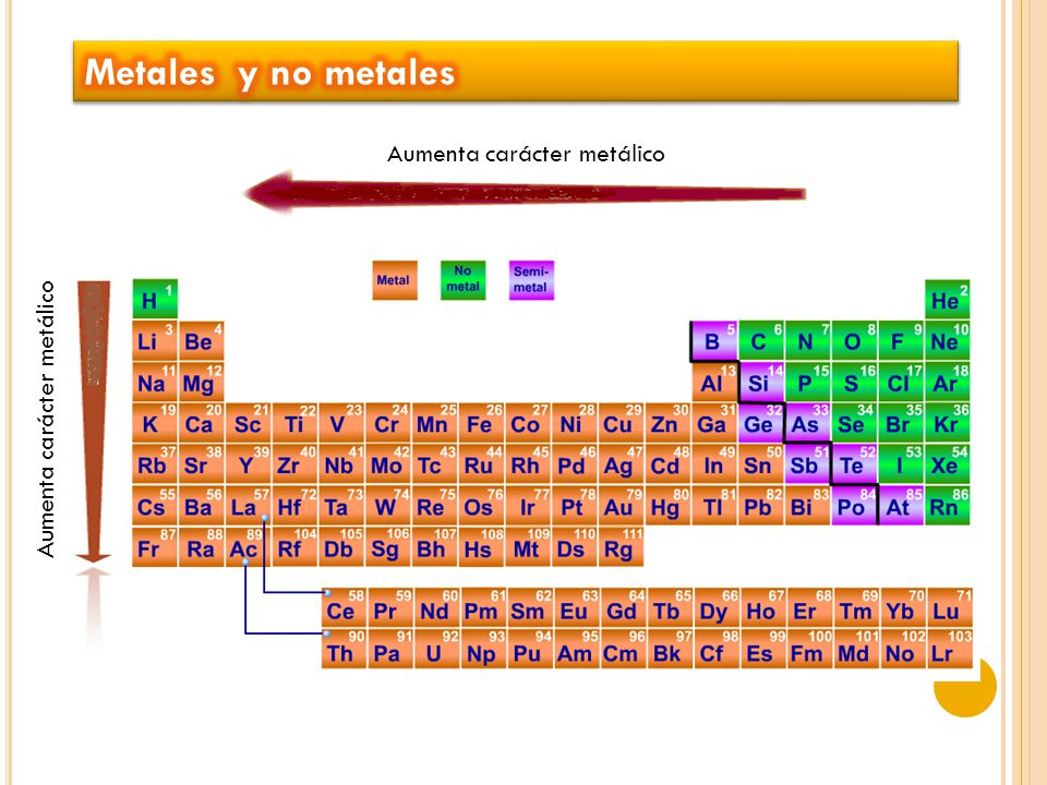 Tabla peridica ppt video online descargar 8 metales y no metales aumenta carcter metlico urtaz Image collections