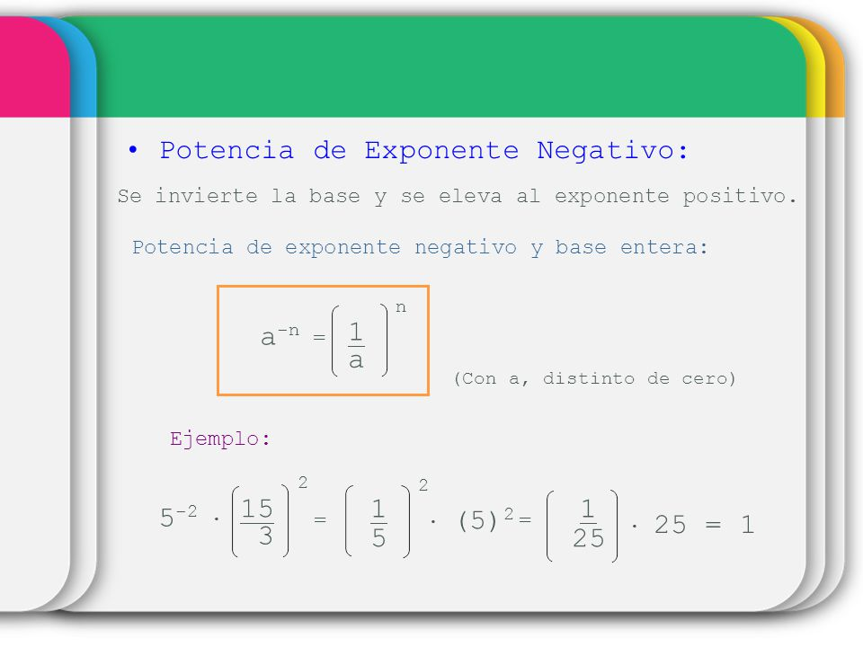 Potencia de Exponente Negativo: