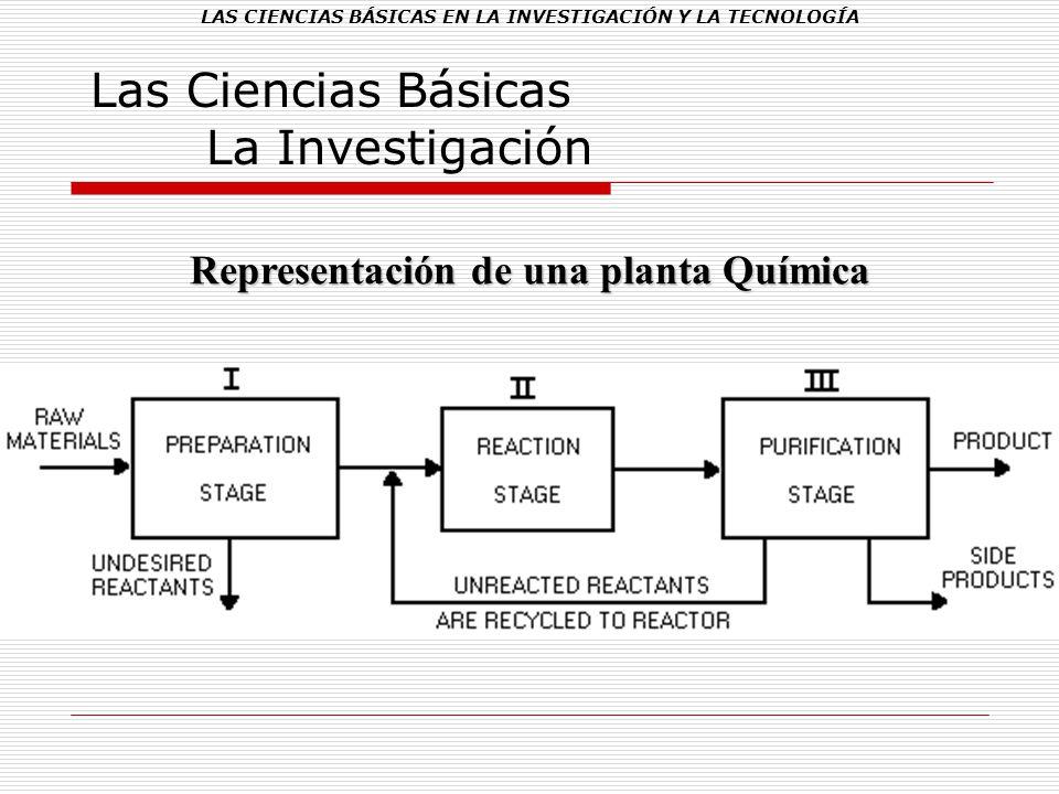 Las Ciencias Básicas La Investigación