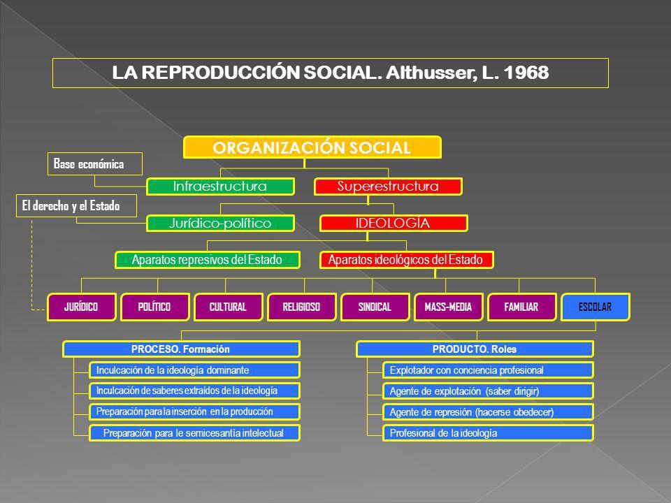 LA REPRODUCCIÓN SOCIAL. Althusser, L. 1968