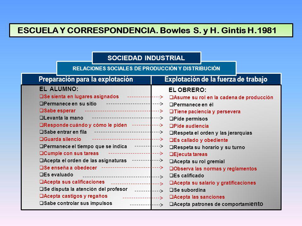 ESCUELA Y CORRESPONDENCIA. Bowles S. y H. Gintis H.1981