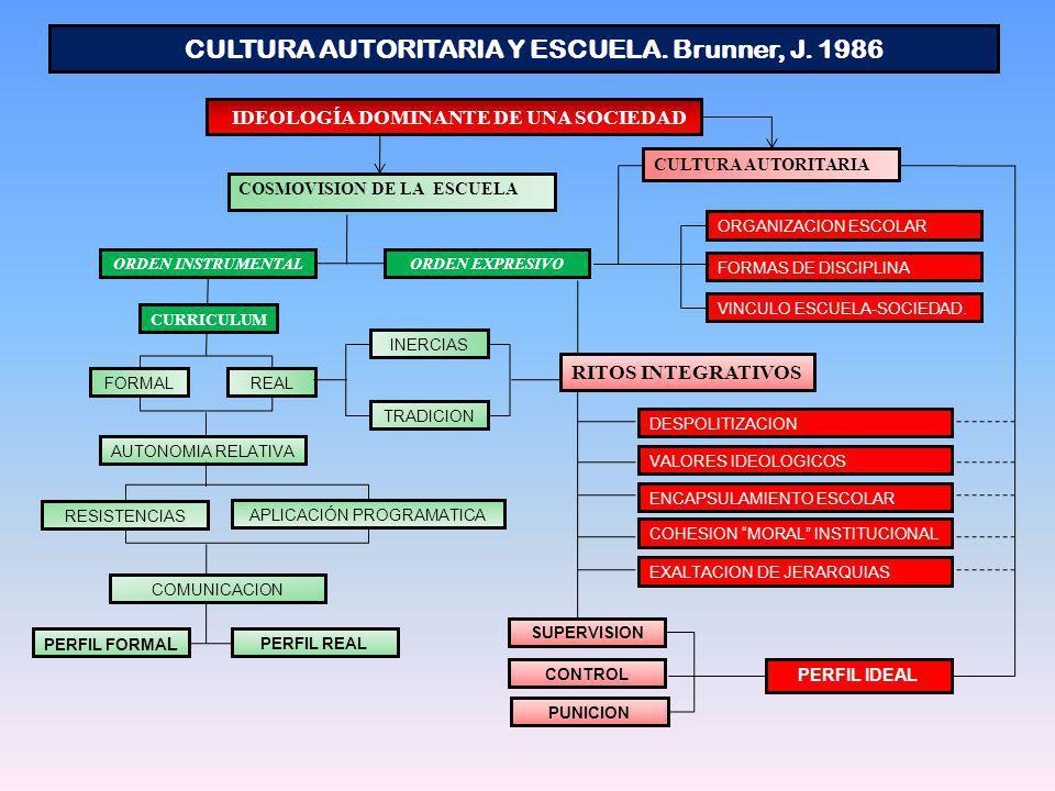 CULTURA AUTORITARIA Y ESCUELA. Brunner, J. 1986
