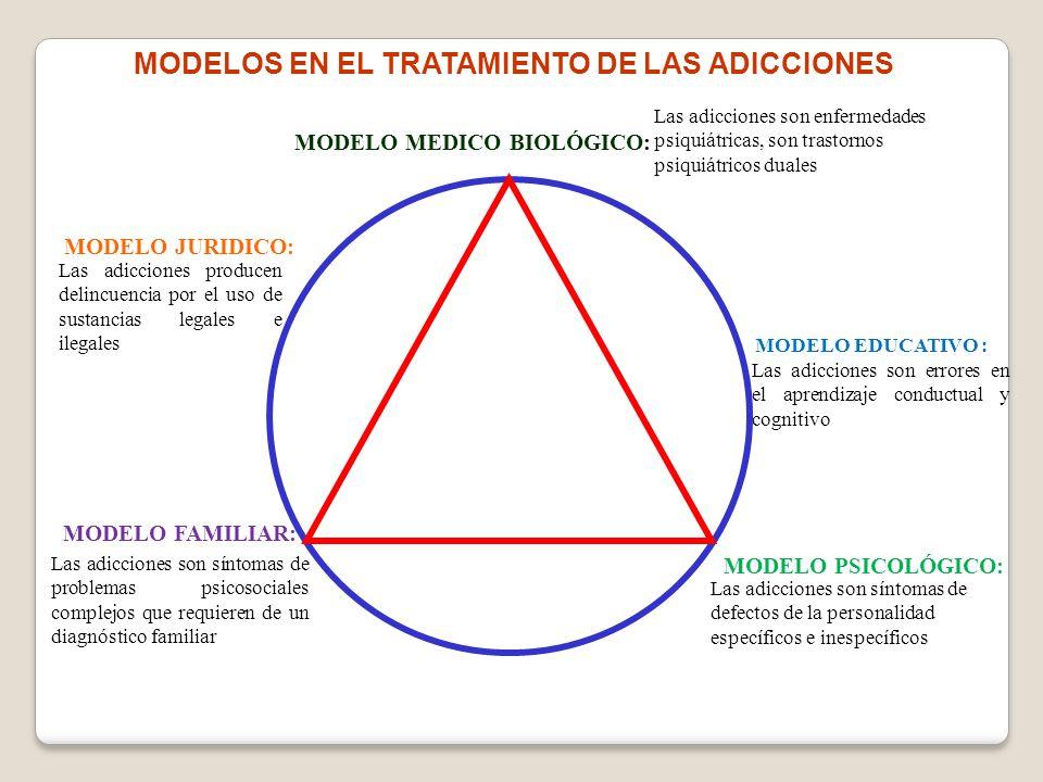 MODELOS EN EL TRATAMIENTO DE LAS ADICCIONES MODELO MEDICO BIOLÓGICO:
