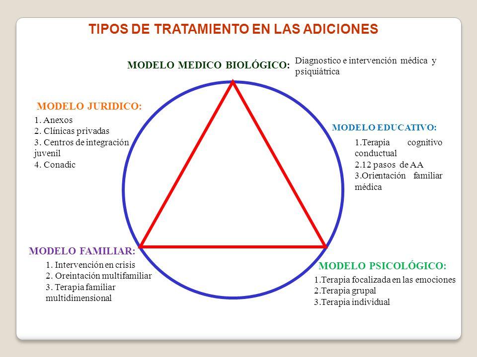 TIPOS DE TRATAMIENTO EN LAS ADICIONES MODELO MEDICO BIOLÓGICO: