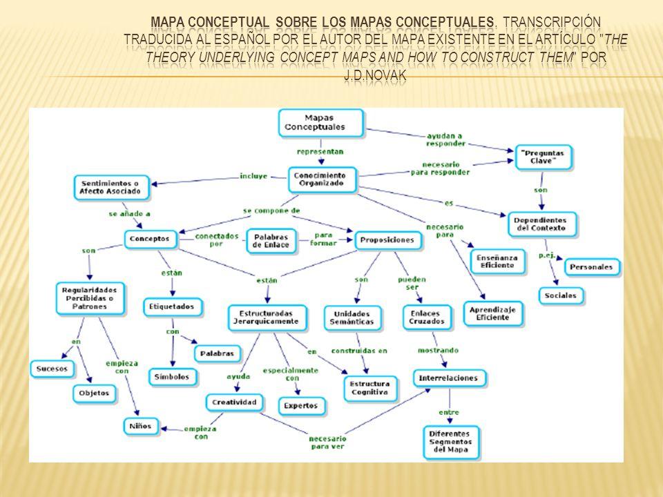 Mapa conceptual sobre los mapas conceptuales