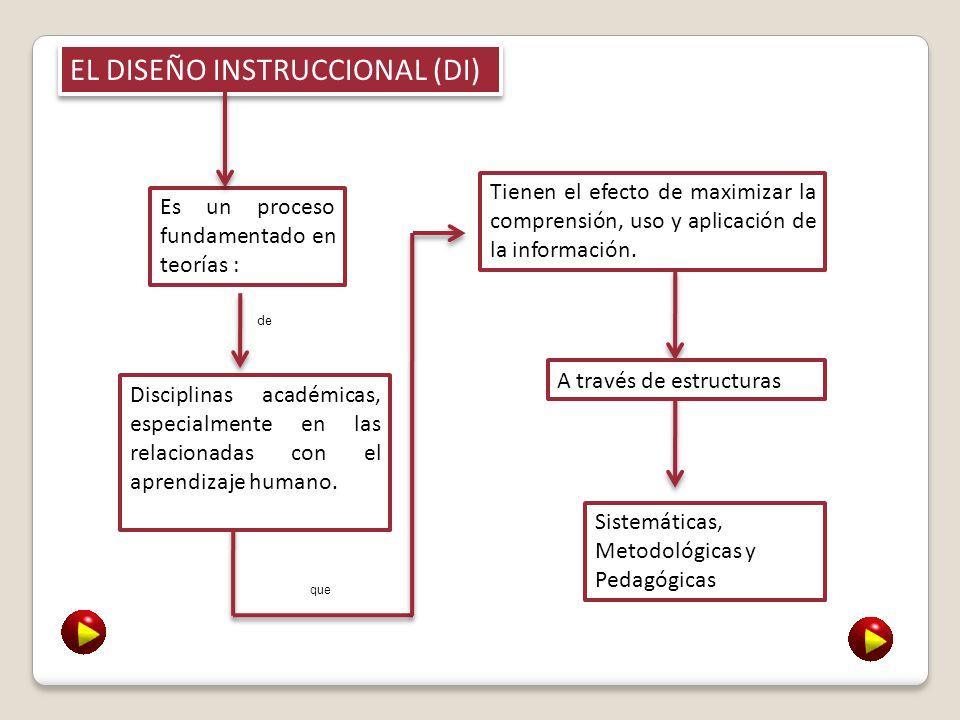 EL DISEÑO INSTRUCCIONAL (DI)