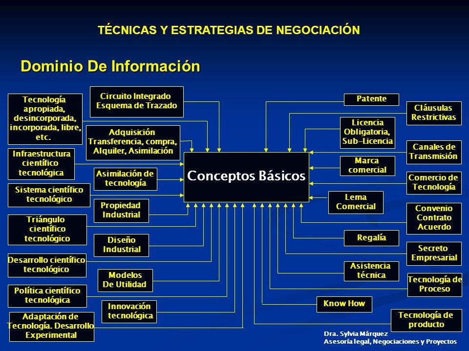 Desarrollo científico Tecnología. Desarrollo