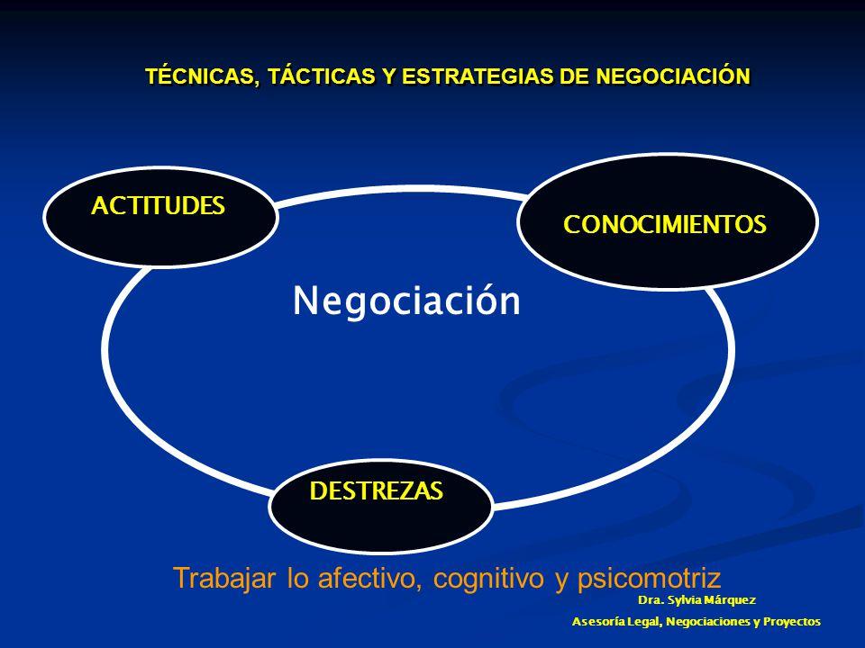 Negociación Trabajar lo afectivo, cognitivo y psicomotriz ACTITUDES
