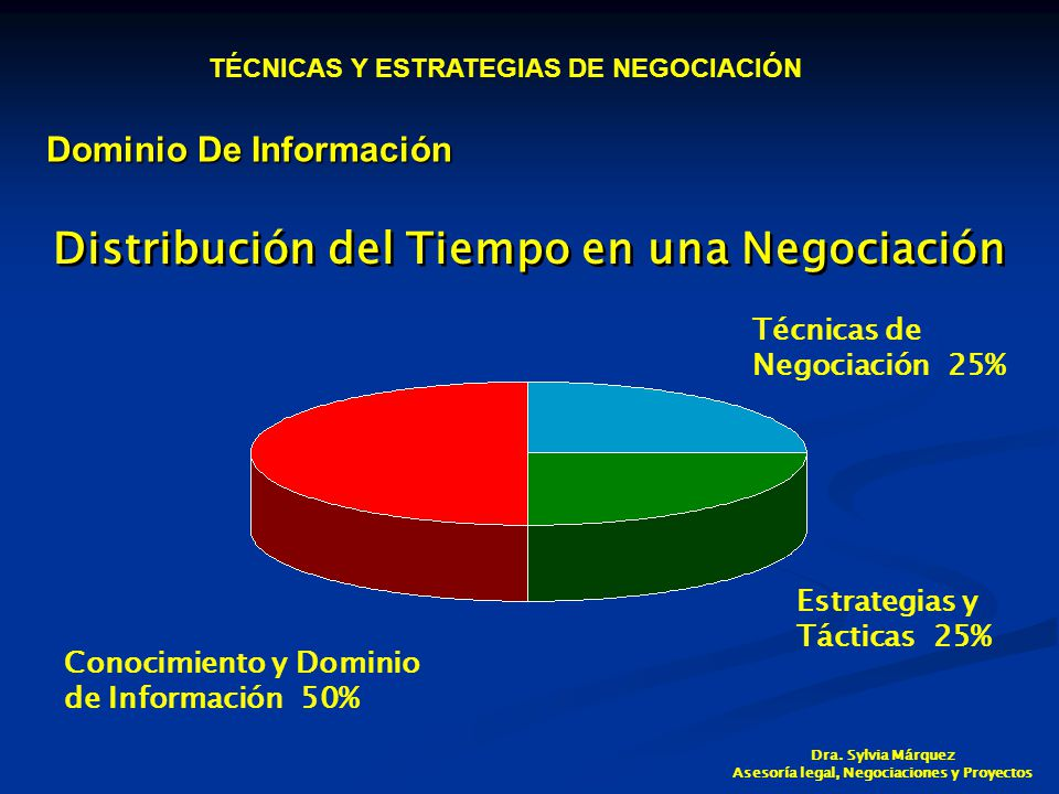 Distribución del Tiempo en una Negociación