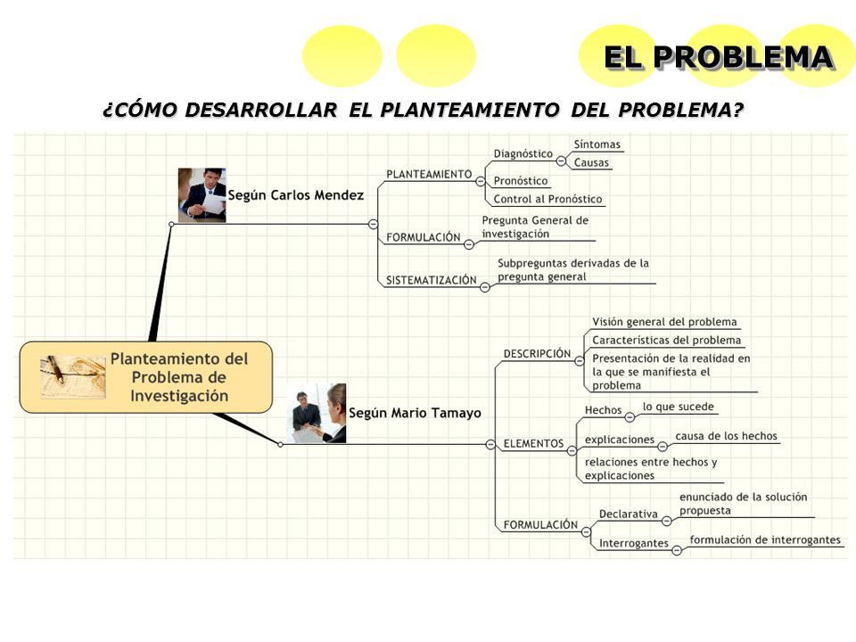 EL PROBLEMA ¿CÓMO DESARROLLAR EL PLANTEAMIENTO DEL PROBLEMA