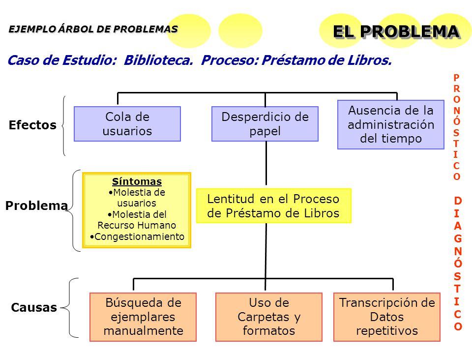 EL PROBLEMA Caso de Estudio: Biblioteca. Proceso: Préstamo de Libros.