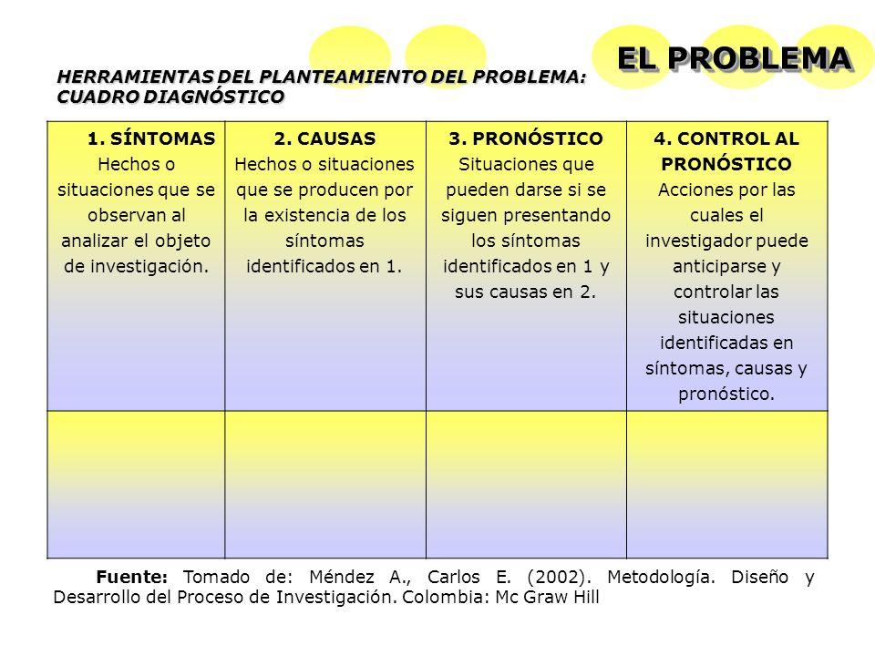 EL PROBLEMA HERRAMIENTAS DEL PLANTEAMIENTO DEL PROBLEMA: CUADRO DIAGNÓSTICO.