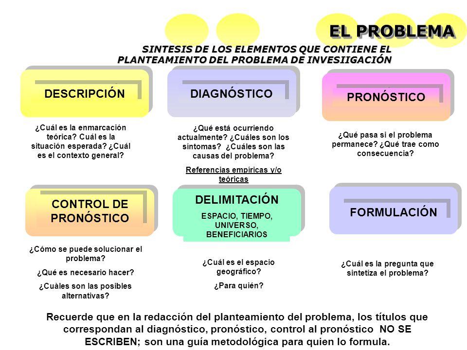 EL PROBLEMA DESCRIPCIÓN DIAGNÓSTICO PRONÓSTICO CONTROL DE PRONÓSTICO