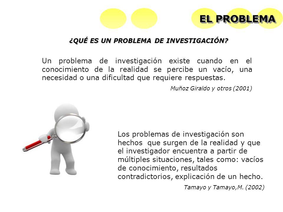 EL PROBLEMA ¿QUÉ ES UN PROBLEMA DE INVESTIGACIÓN