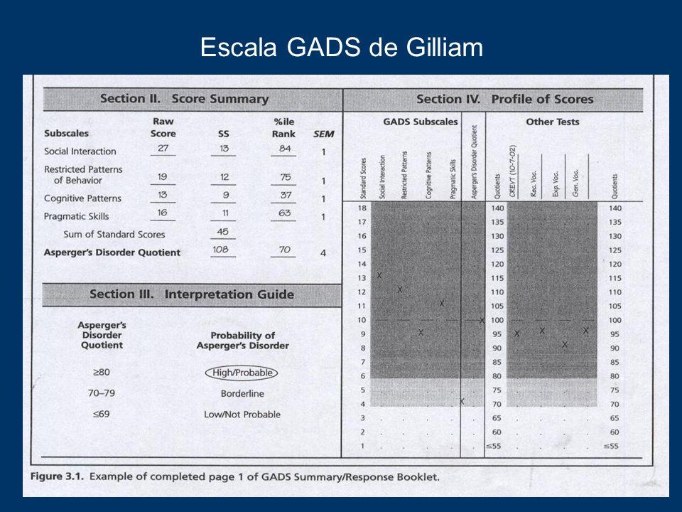 Escala GADS de Gilliam Modelo de comportamiento restringido