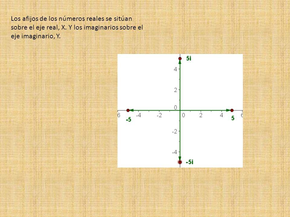 Los afijos de los números reales se sitúan sobre el eje real, X