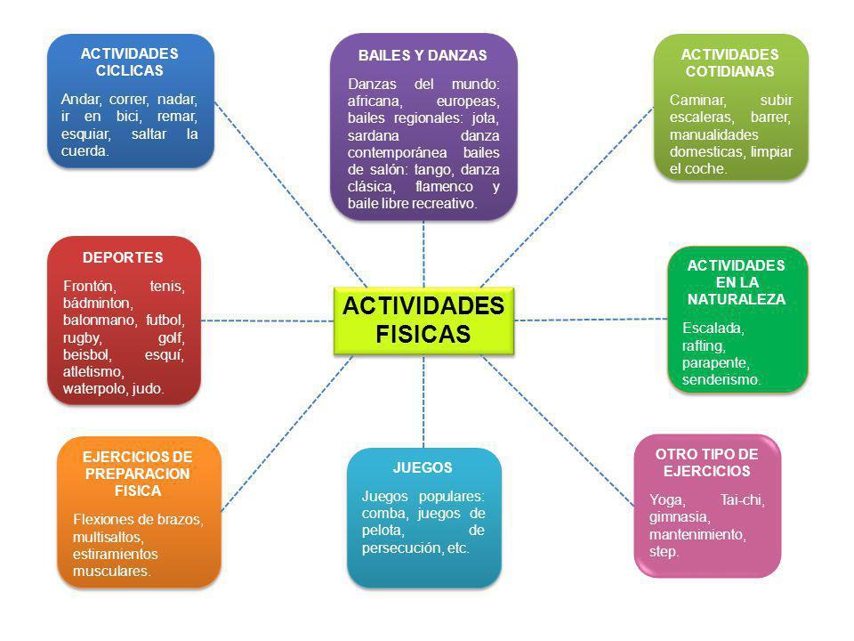 ACTIVIDADES FISICAS ACTIVIDADES CICLICAS
