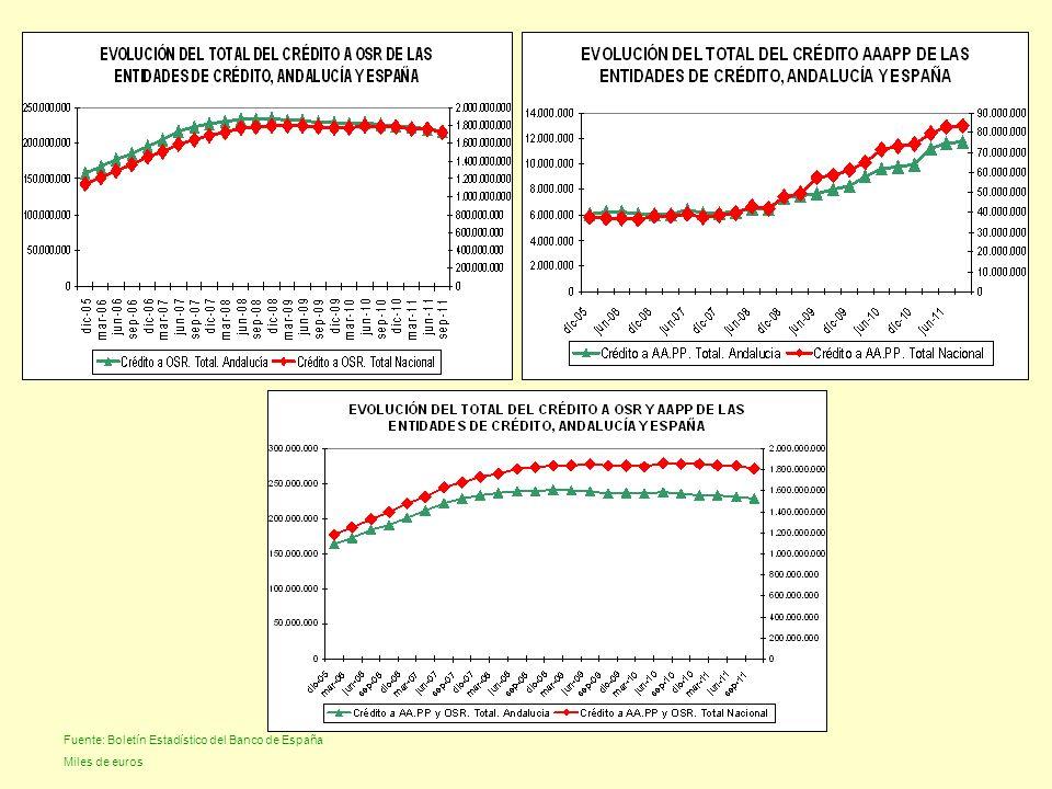 Fuente: Boletín Estadístico del Banco de España