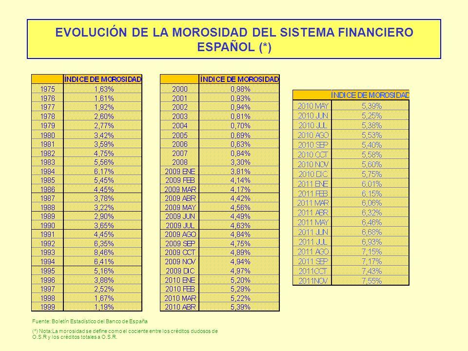 EVOLUCIÓN DE LA MOROSIDAD DEL SISTEMA FINANCIERO ESPAÑOL (*)