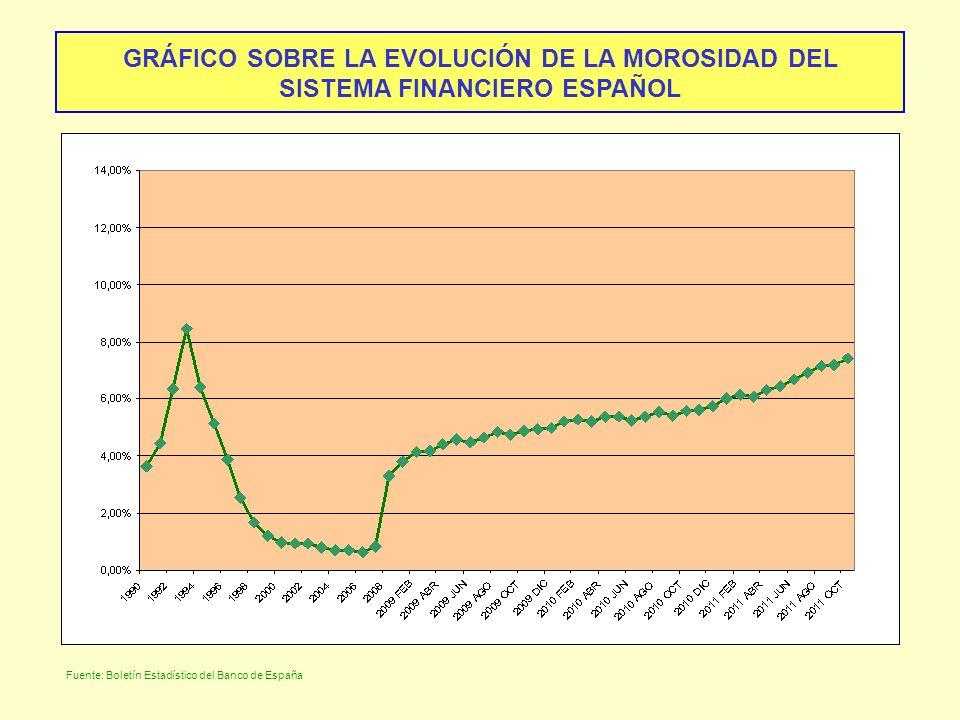GRÁFICO SOBRE LA EVOLUCIÓN DE LA MOROSIDAD DEL SISTEMA FINANCIERO ESPAÑOL