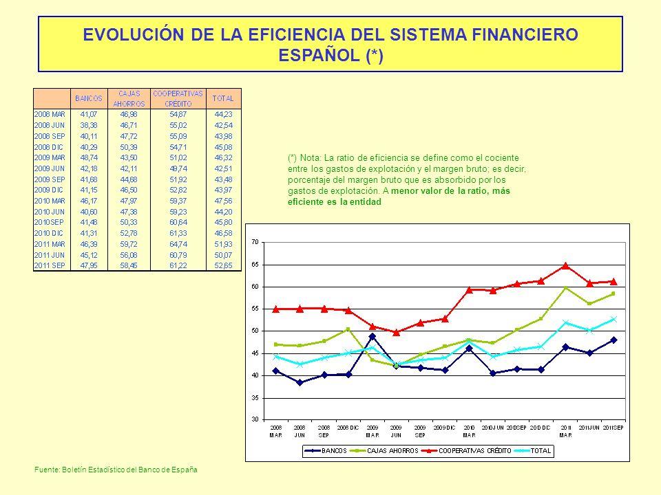 EVOLUCIÓN DE LA EFICIENCIA DEL SISTEMA FINANCIERO ESPAÑOL (*)