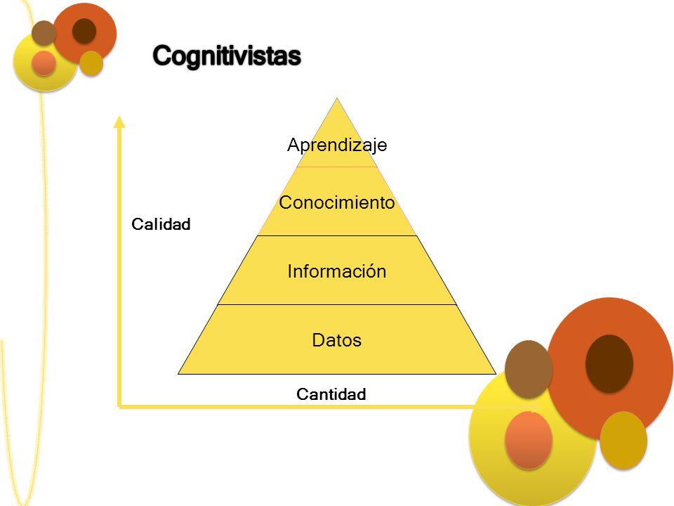 Cognitivistas Calidad Cantidad
