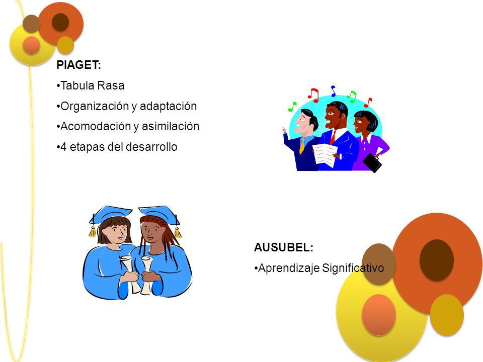 PIAGET: Tabula Rasa. Organización y adaptación. Acomodación y asimilación. 4 etapas del desarrollo.