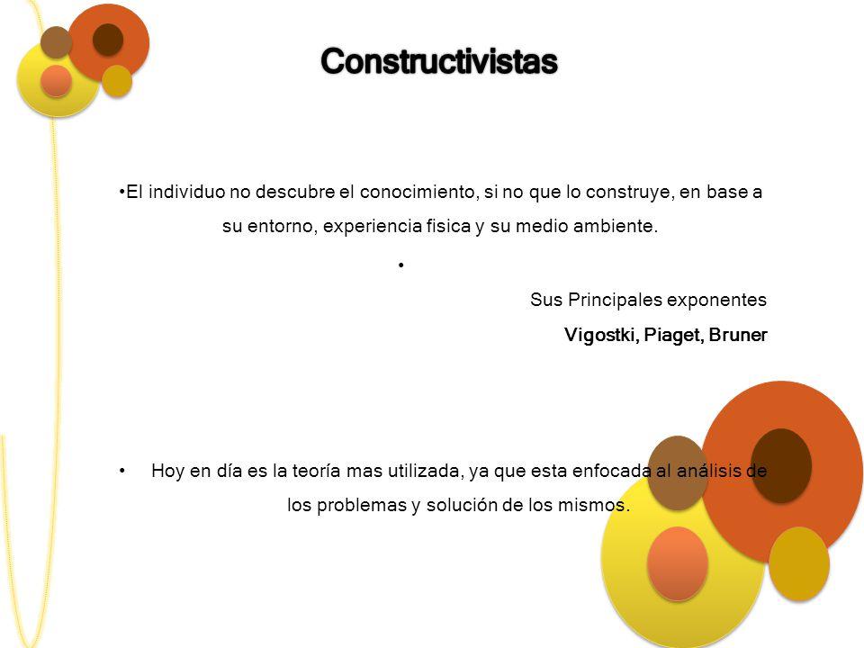 Constructivistas El individuo no descubre el conocimiento, si no que lo construye, en base a su entorno, experiencia fisica y su medio ambiente.
