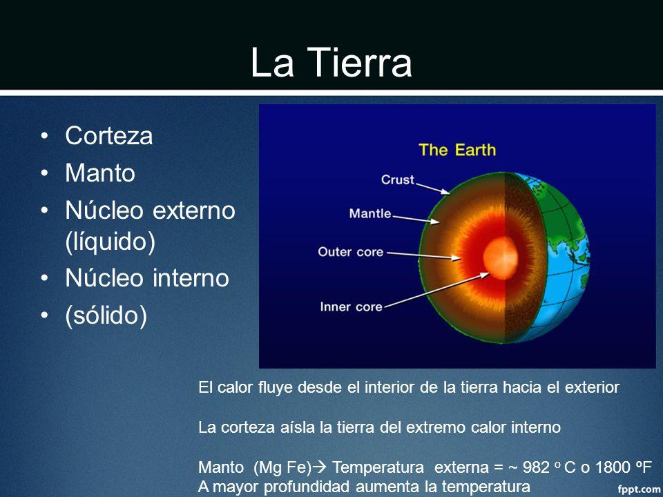 La Tierra Corteza Manto Núcleo externo (líquido) Núcleo interno