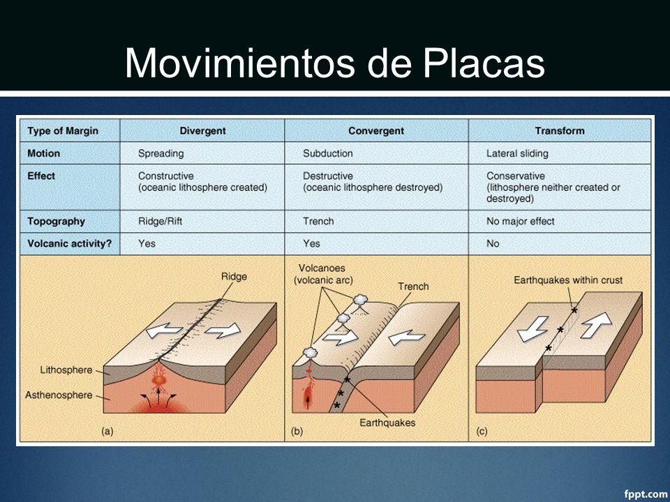 Movimientos de Placas
