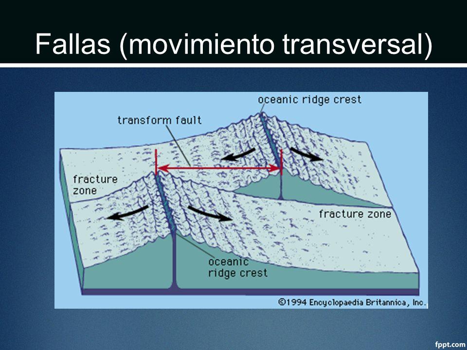 Fallas (movimiento transversal)