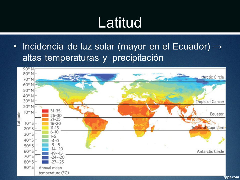 Latitud Incidencia de luz solar (mayor en el Ecuador) → altas temperaturas y precipitación