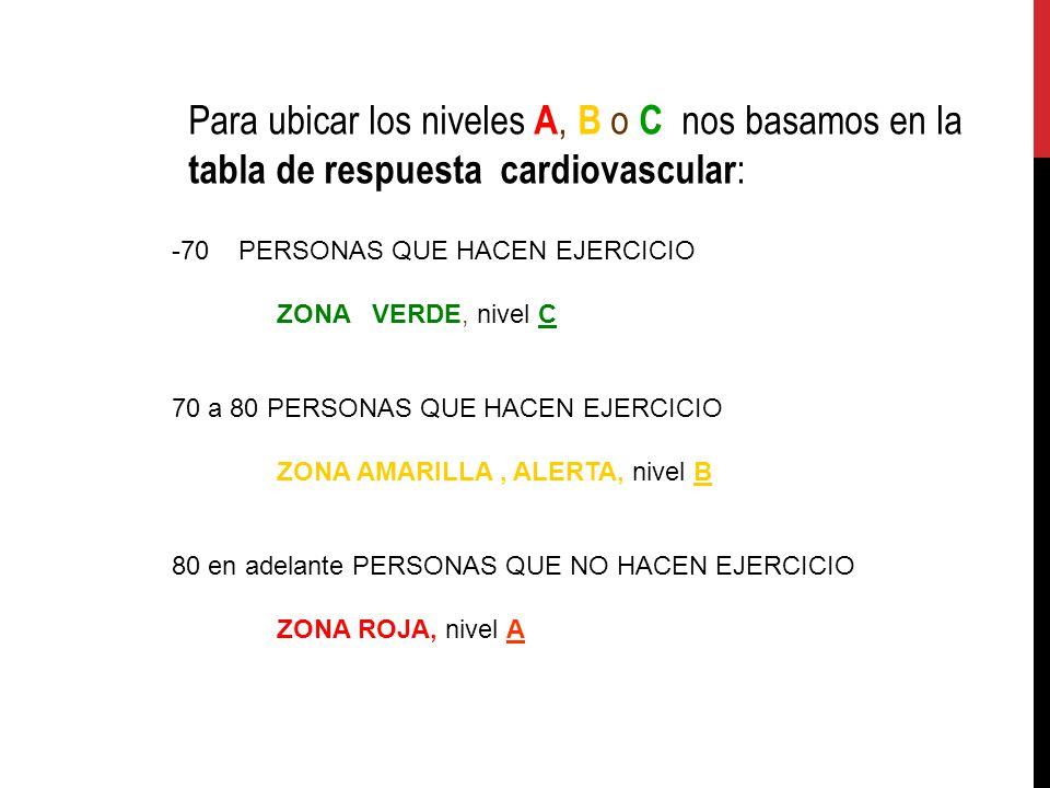 Para ubicar los niveles A, B o C nos basamos en la tabla de respuesta cardiovascular: