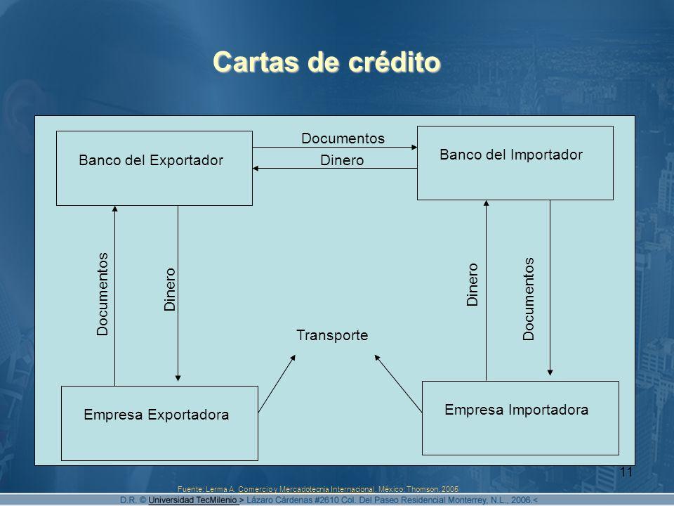 Cartas de crédito Documentos Banco del Importador Banco del Exportador