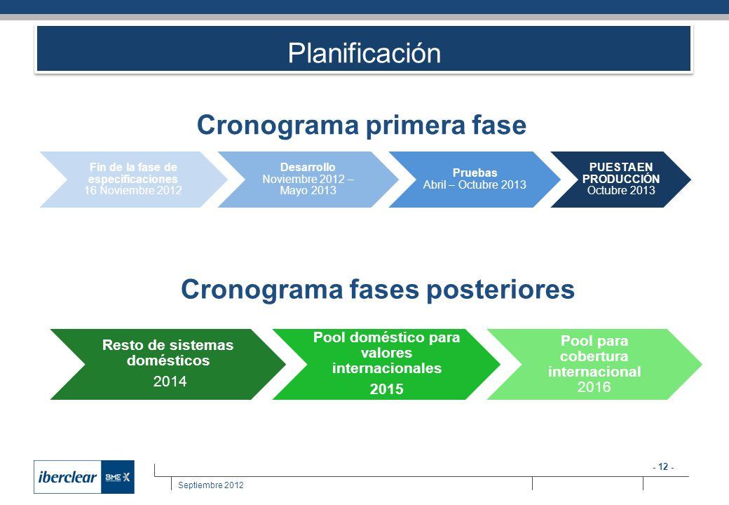 Planificación Cronograma primera fase Cronograma fases posteriores