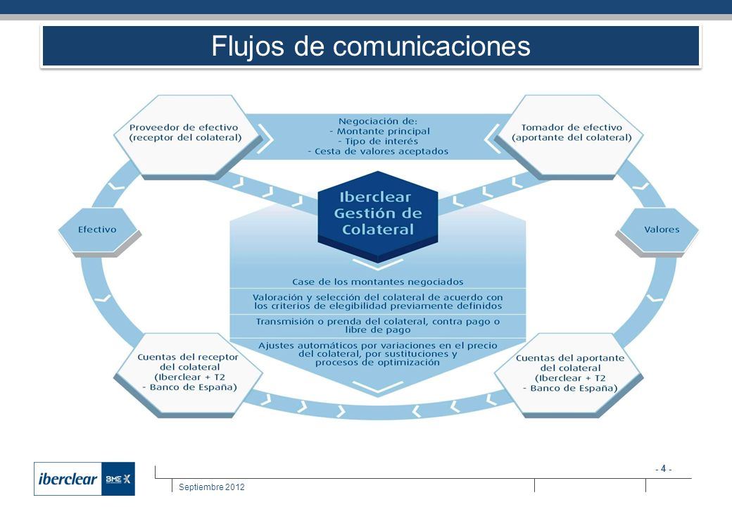 Flujos de comunicaciones