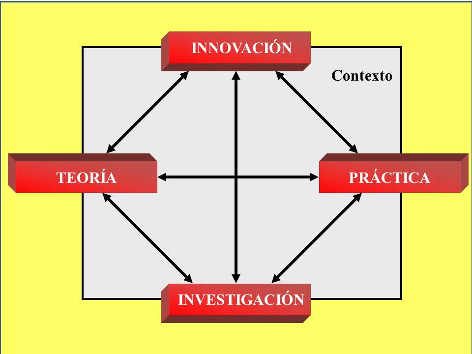 INNOVACIÓN Contexto TEORÍA PRÁCTICA INVESTIGACIÓN