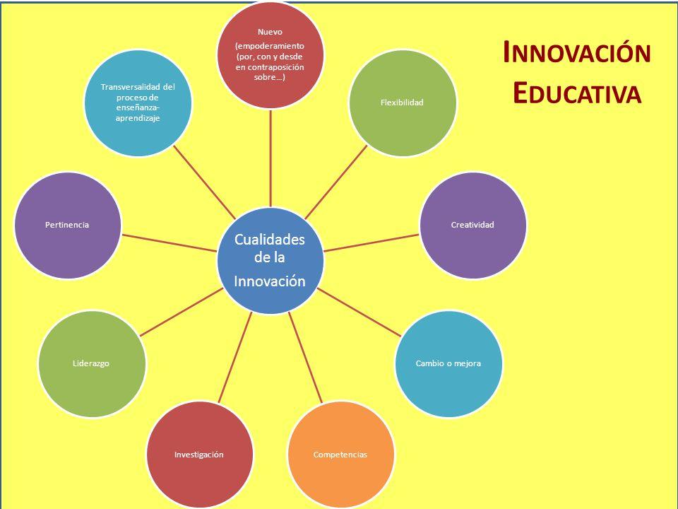 Innovación Educativa Cualidades de la Innovación