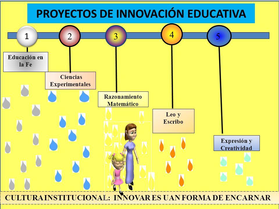 PROYECTOS DE INNOVACIÓN EDUCATIVA