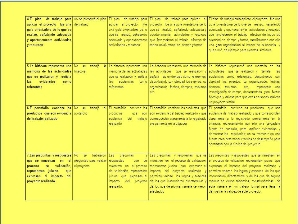4.El plan de trabajo para aplicar el proyecto fue una guía orientadora de lo que se realizó, señalando adecuada y oportunamente actividades y recursos