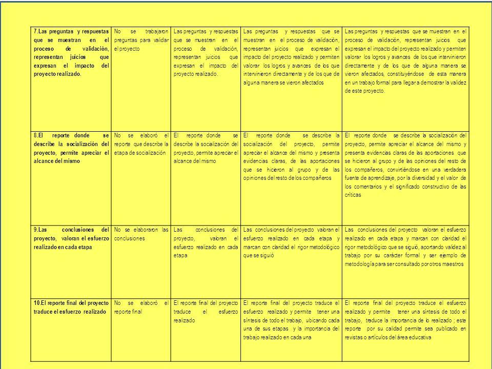 7.Las preguntas y respuestas que se muestran en el proceso de validación, representan juicios que expresan el impacto del proyecto realizado.