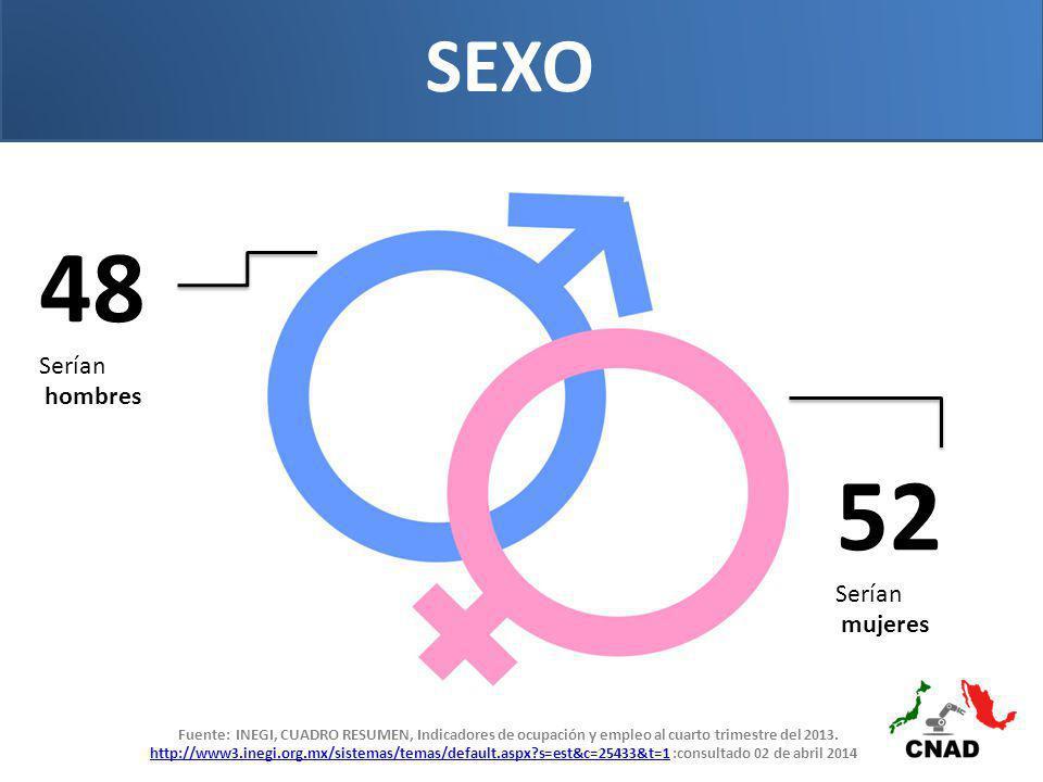 48 52 SEXO Serían hombres Serían mujeres