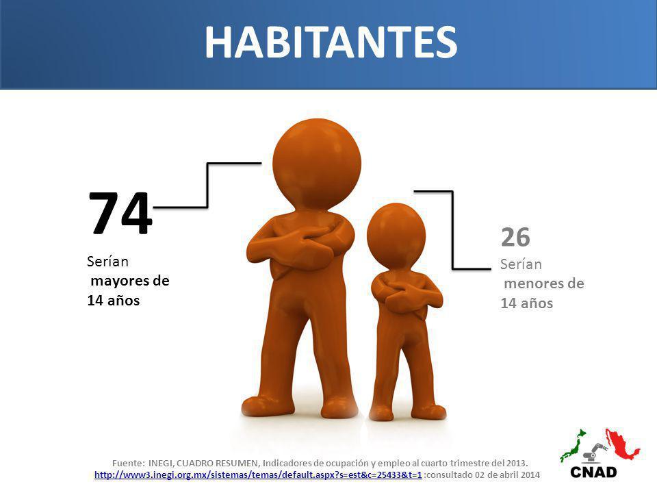 74 HABITANTES 26 Serían mayores de 14 años Serían menores de 14 años