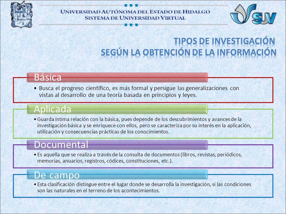 De campo Documental Aplicada Básica TIPOS DE INVESTIGACIÓN