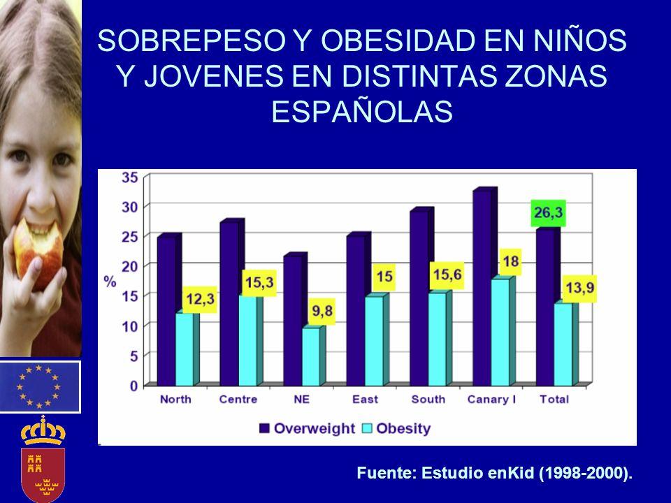 SOBREPESO Y OBESIDAD EN NIÑOS Y JOVENES EN DISTINTAS ZONAS ESPAÑOLAS