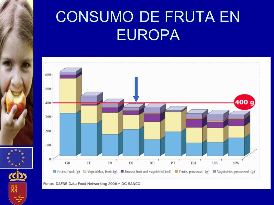 CONSUMO DE FRUTA EN EUROPA