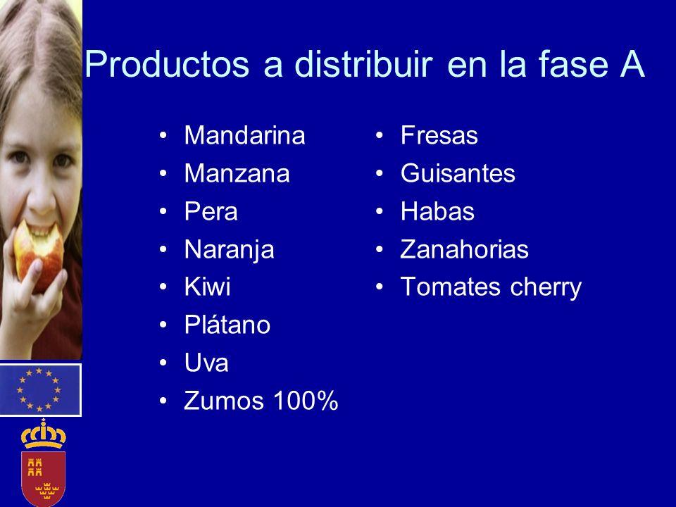Productos a distribuir en la fase A