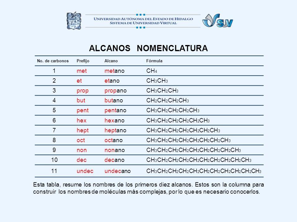 ALCANOS NOMENCLATURA 1 met metano CH4 2 et etano CH3CH3 3 prop propano