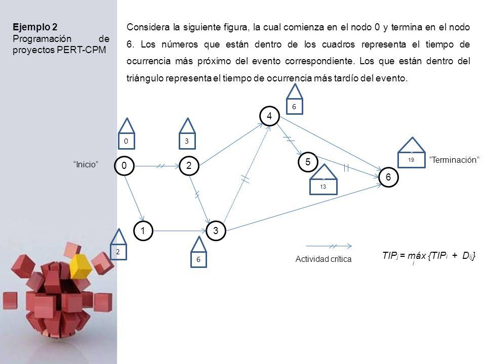Programación de proyectos PERT-CPM