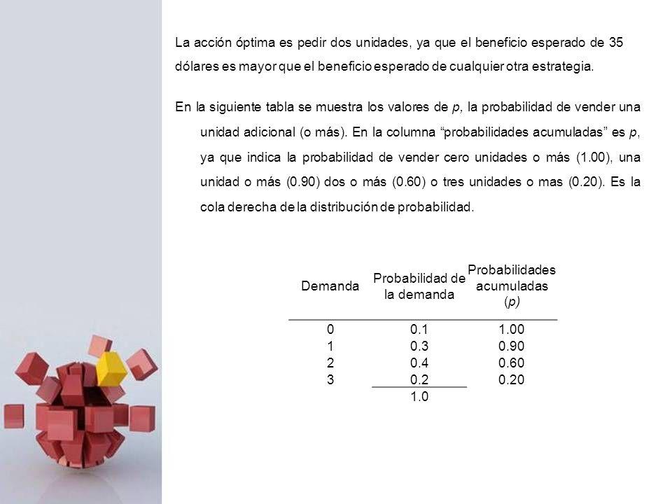 Probabilidad de la demanda Probabilidades acumuladas (p)